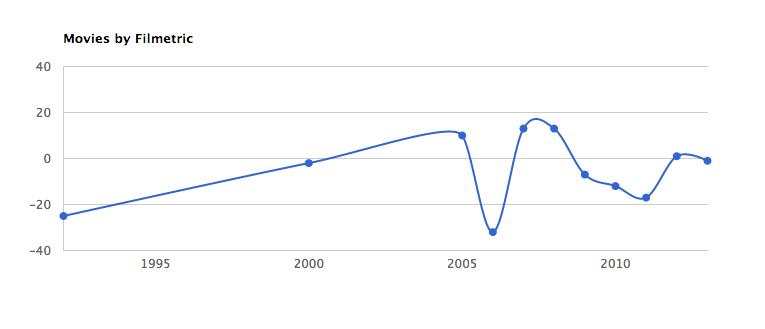 Filmetric Graph